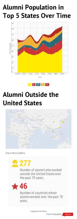 Alumni Population in Top 5 S