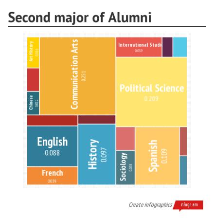 Second major of Alumni